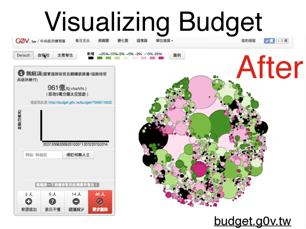 Visualizing Budget budget.g0v.tw After