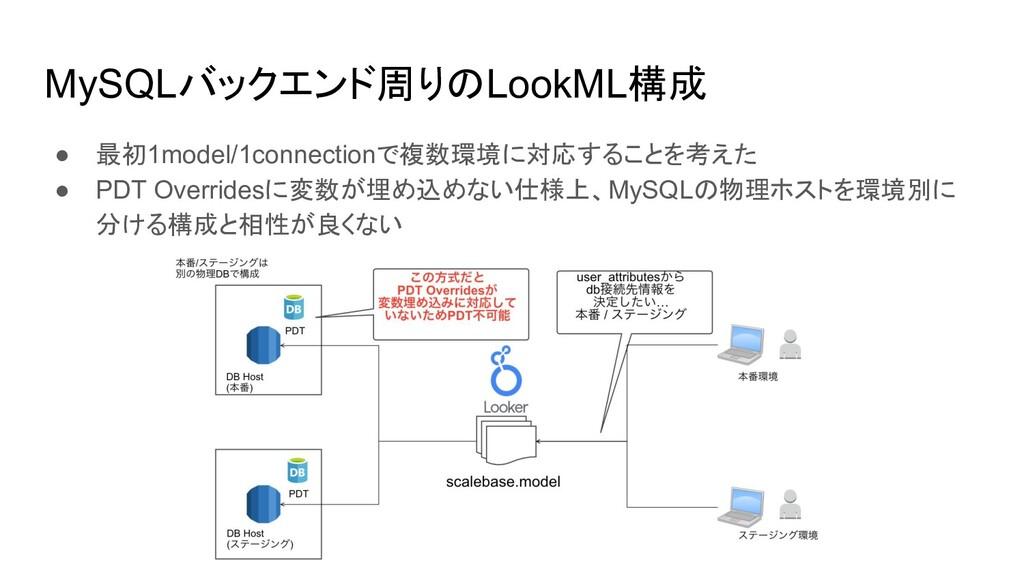 MySQLバックエンド周りのLookML構成 ● 最初1model/1connectionで複...