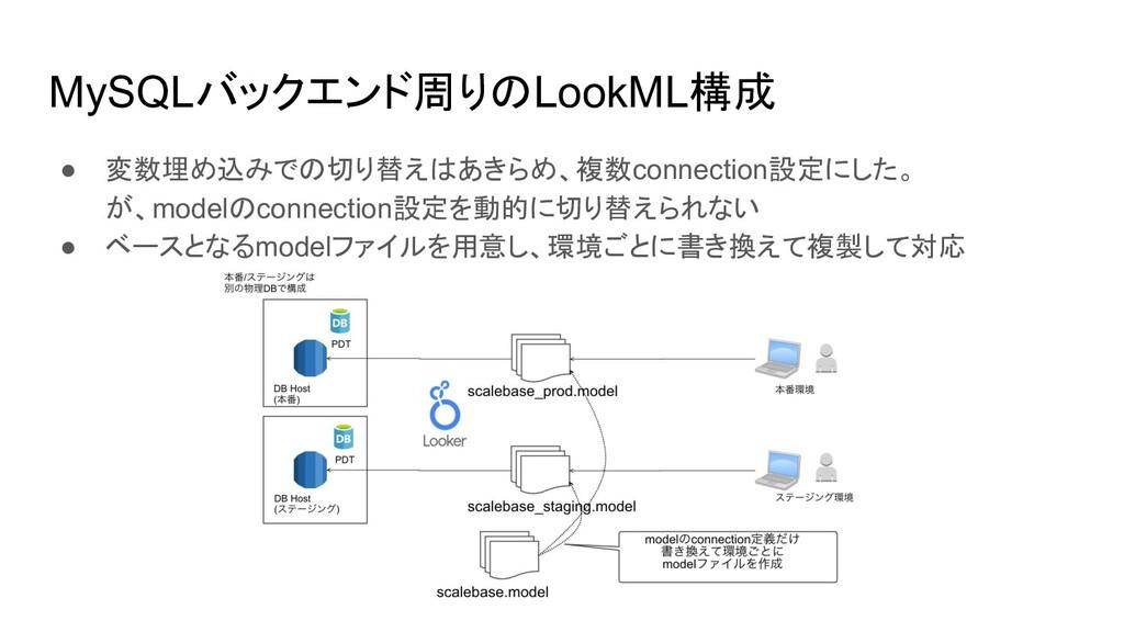 MySQLバックエンド周りのLookML構成 ● 変数埋め込みでの切り替えはあきらめ、複数co...