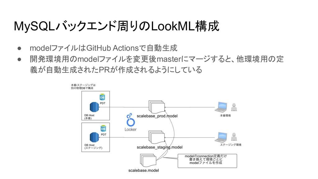 MySQLバックエンド周りのLookML構成 ● modelファイルはGitHub Actio...