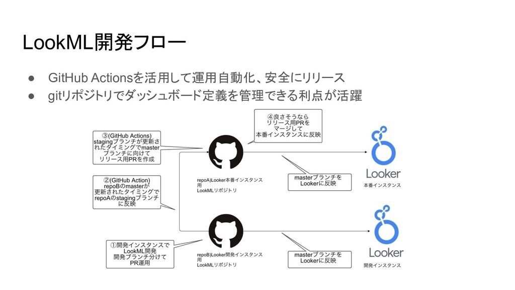 LookML開発フロー ● GitHub Actionsを活用して運用自動化、安全にリリース ...