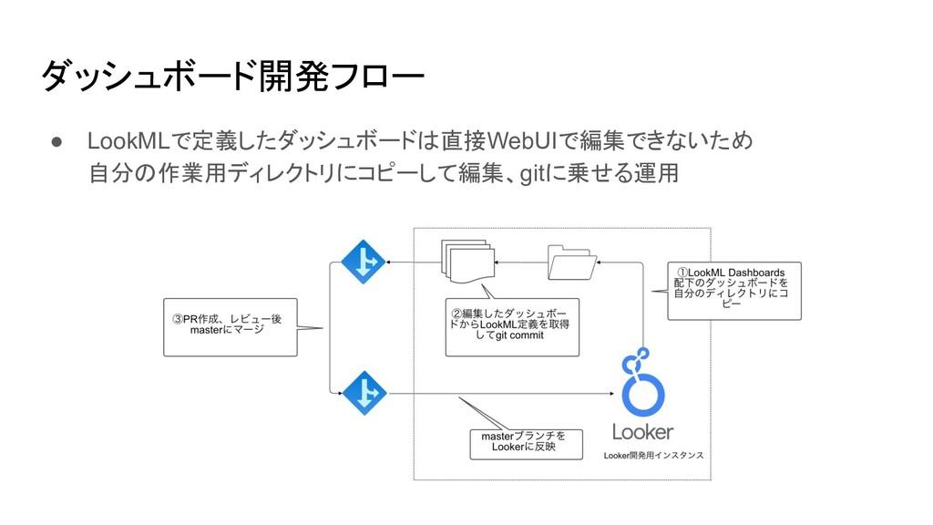 ダッシュボード開発フロー ● LookMLで定義したダッシュボードは直接WebUIで編集できな...