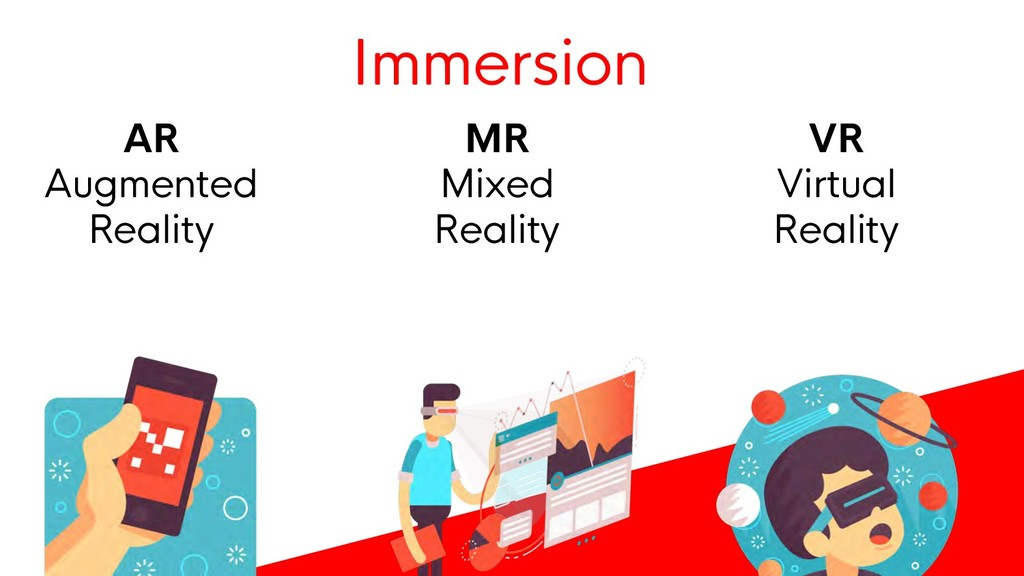 VR Virtual Reality AR Augmented Reality MR Mixe...