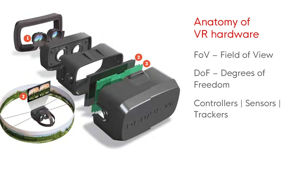 Anatomy of VR hardware FoV – Field of View DoF ...