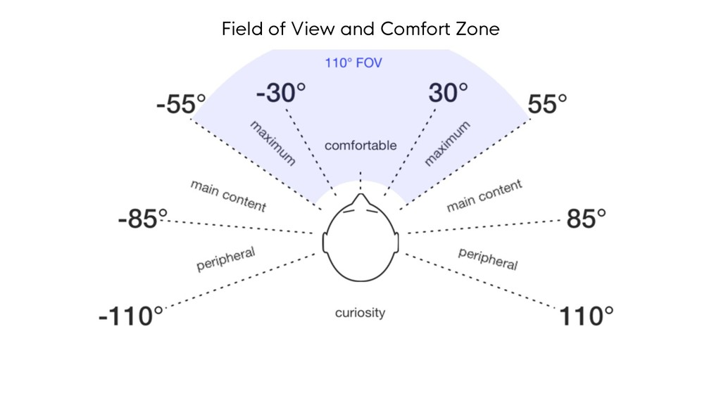 Field of View and Comfort Zone