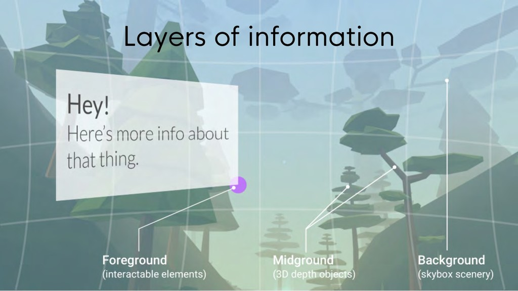 Layers of information