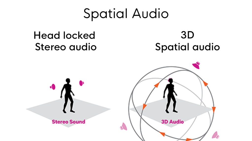 Head locked Stereo audio 3D Spatial audio Spati...