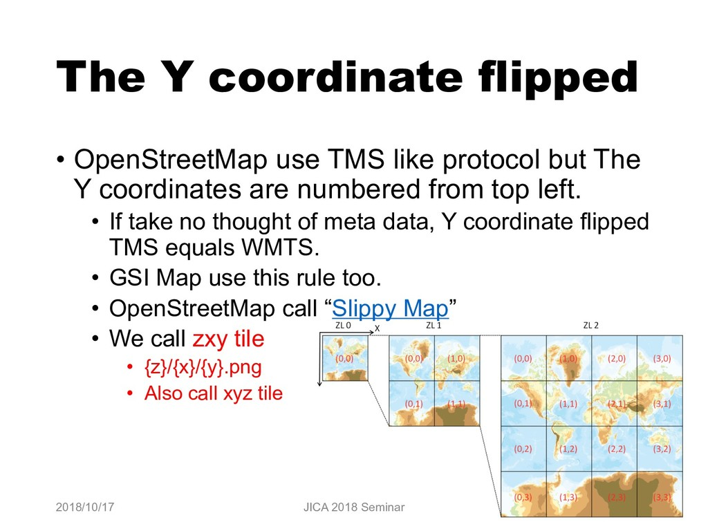 The Y coordinate flipped • OpenStreetMap use TM...