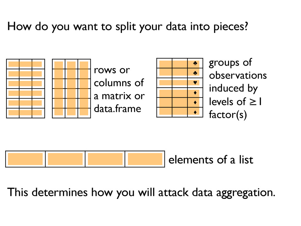 ♣ ♣ ♥ ♦ ♦ ♦ How do you want to split your data ...