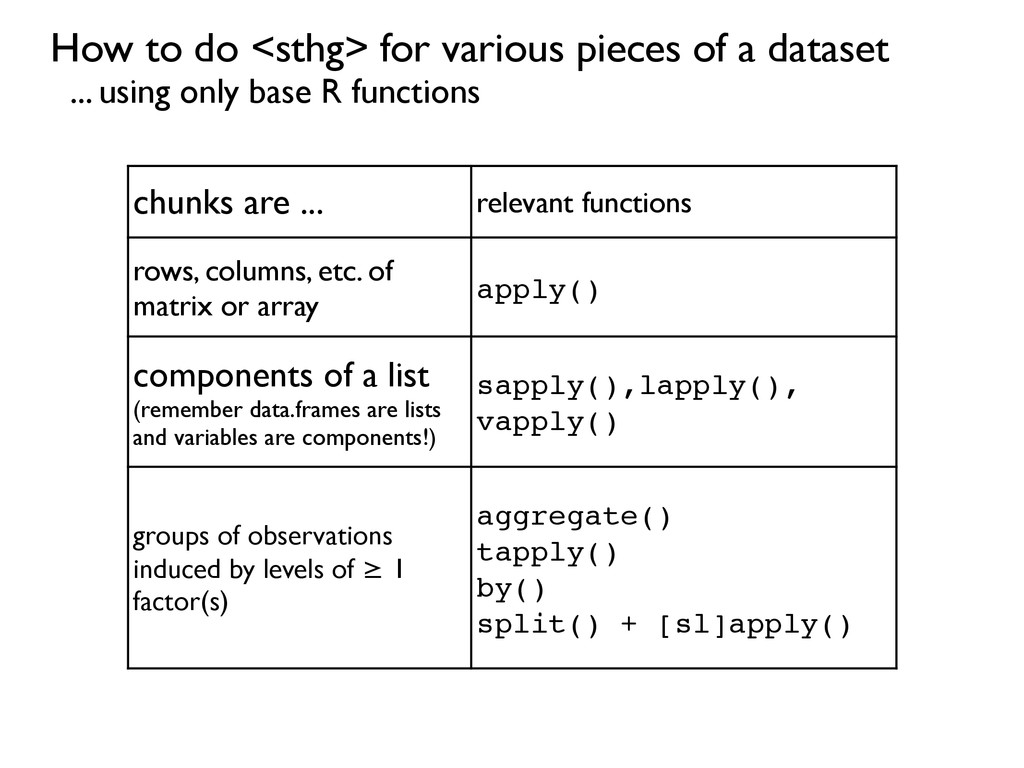 chunks are ... relevant functions rows, columns...