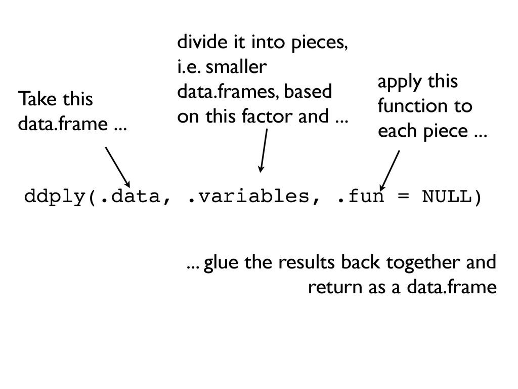 ddply(.data, .variables, .fun = NULL) apply thi...