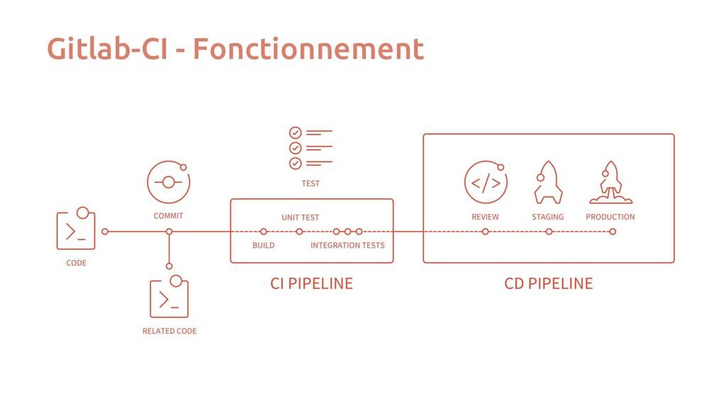 Gitlab-CI - Fonctionnement