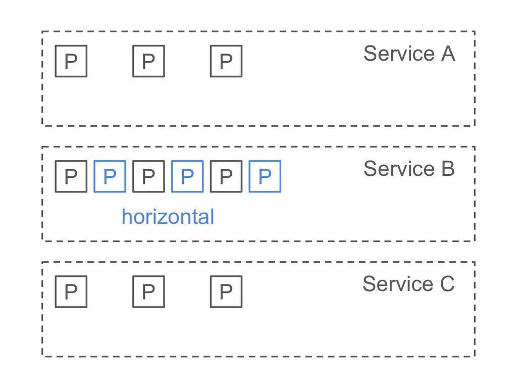 Service AX Service BX Service CX P P P P P P P ...