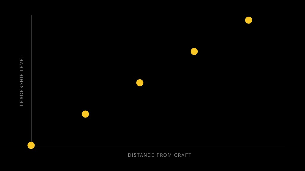 DISTANCE FROM CRAFT LEADERSHIP LEVEL