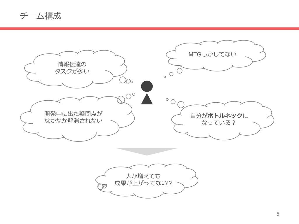 チーム構成 5 MTGしかしてない 情報伝達の タスクが多い ⼈が増えても 成果が上がってない...