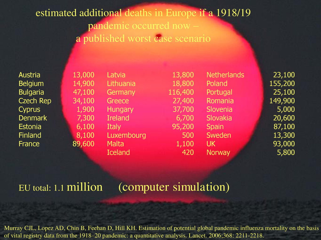 estimated additional deaths in Europe if a 1918...