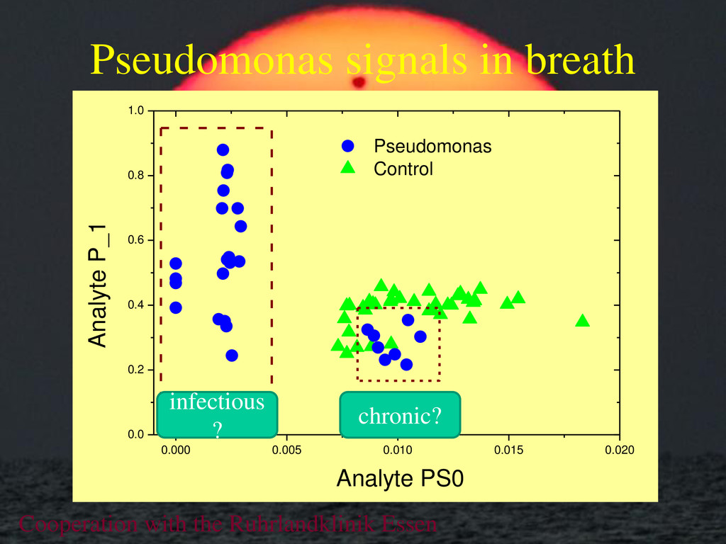 Pseudomonas signals in breath 0.0 0.2 0.4 0.6 0...