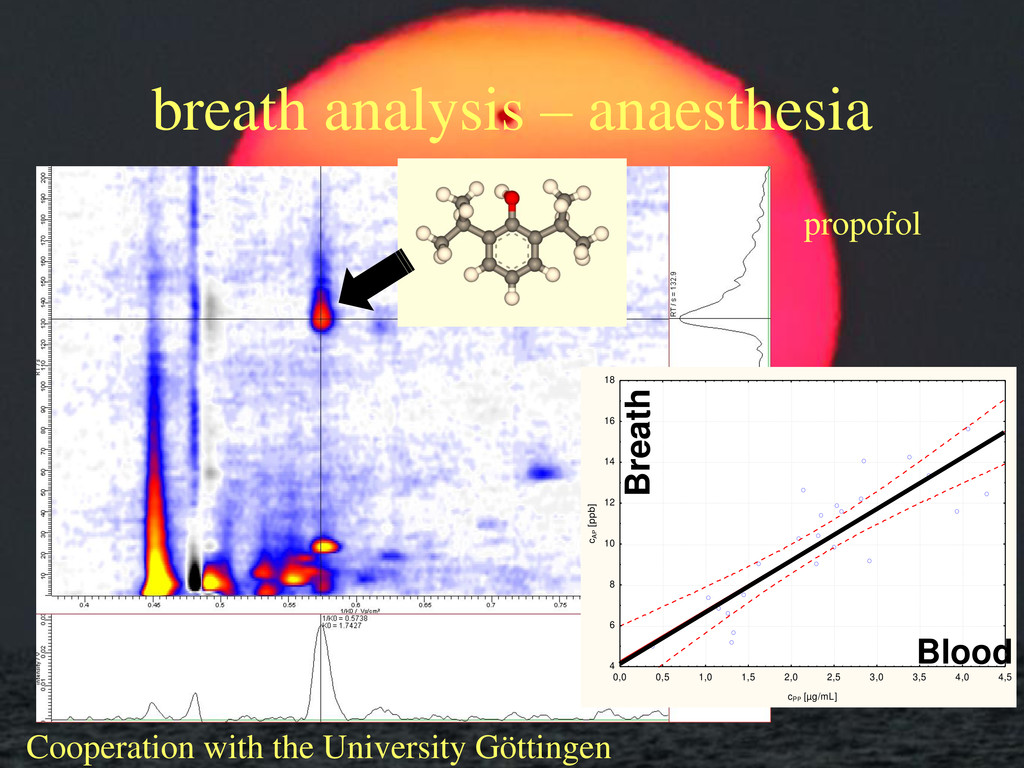 breath analysis – anaesthesia 0,0 0,5 1,0 1,5 2...