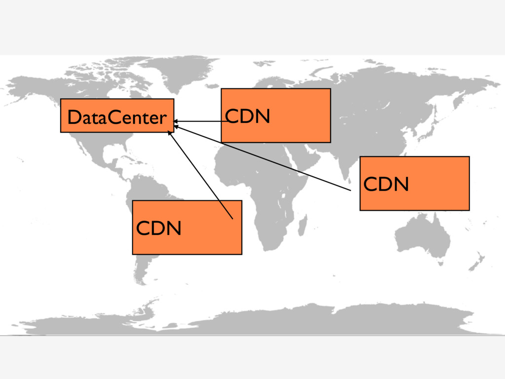 DataCenter CDN CDN CDN