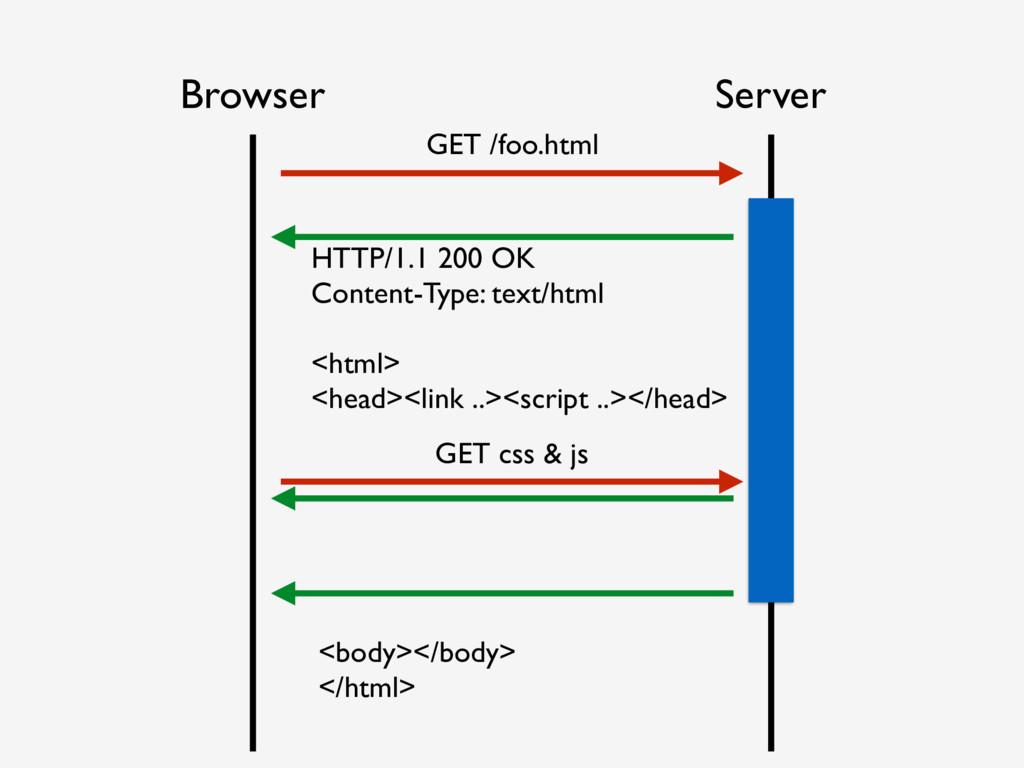 Browser Server GET /foo.html <body></body> </ht...