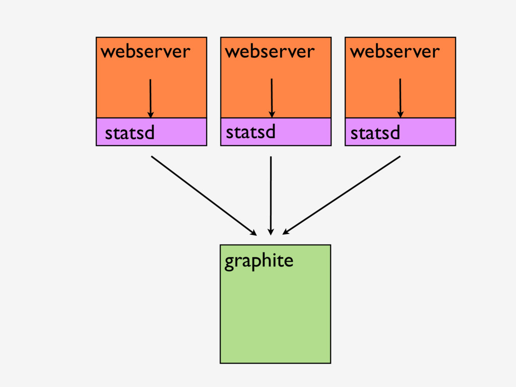 webserver webserver webserver statsd statsd sta...