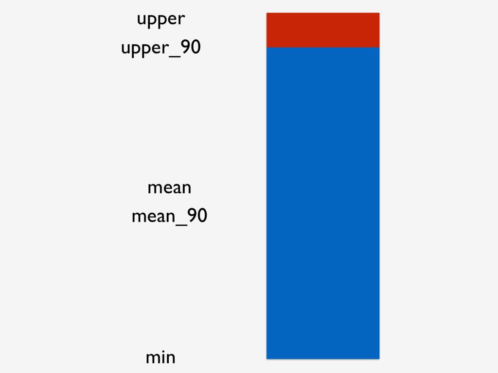 upper min upper_90 mean mean_90