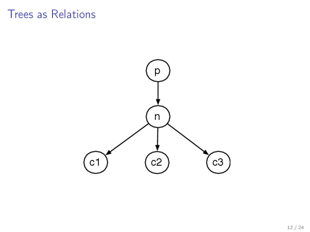 Trees as Relations n p c1 c2 c3 12 / 24