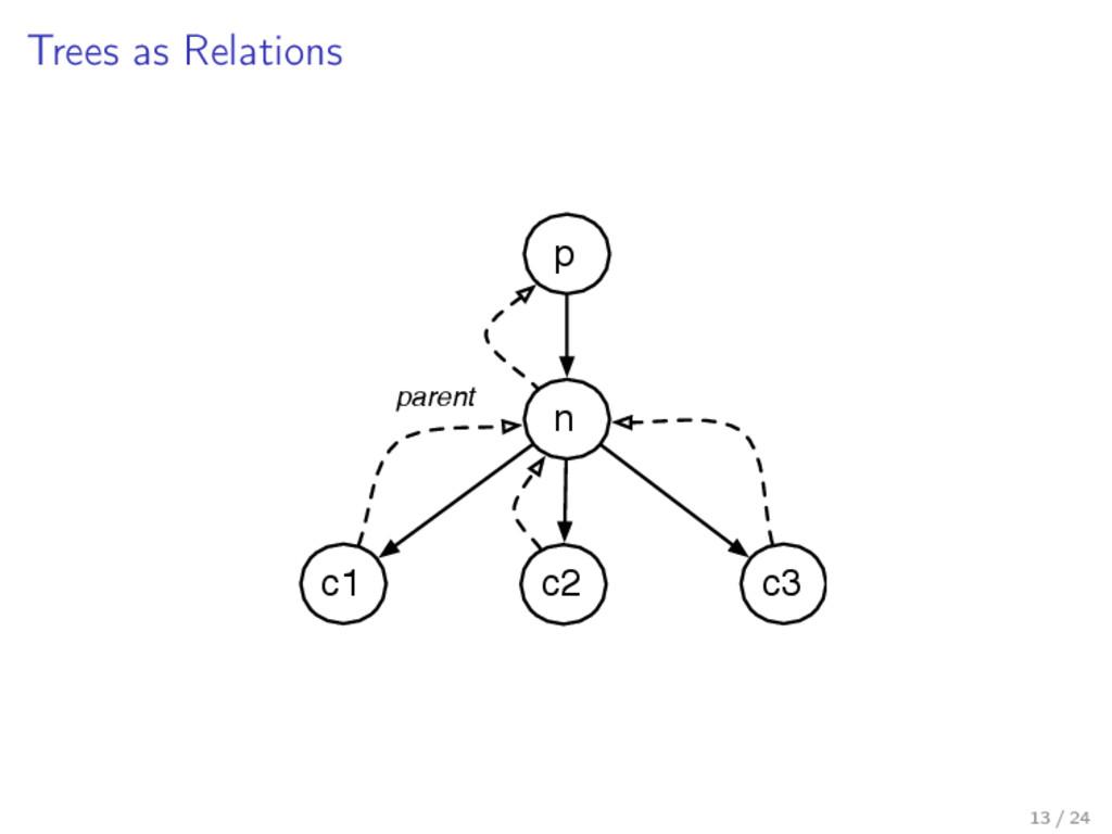 Trees as Relations n p c1 c2 c3 parent 13 / 24