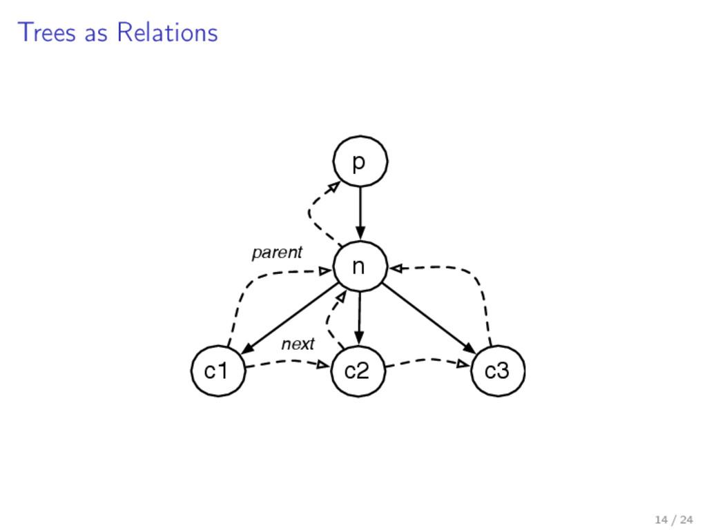 Trees as Relations n p c1 c2 c3 next parent 14 ...