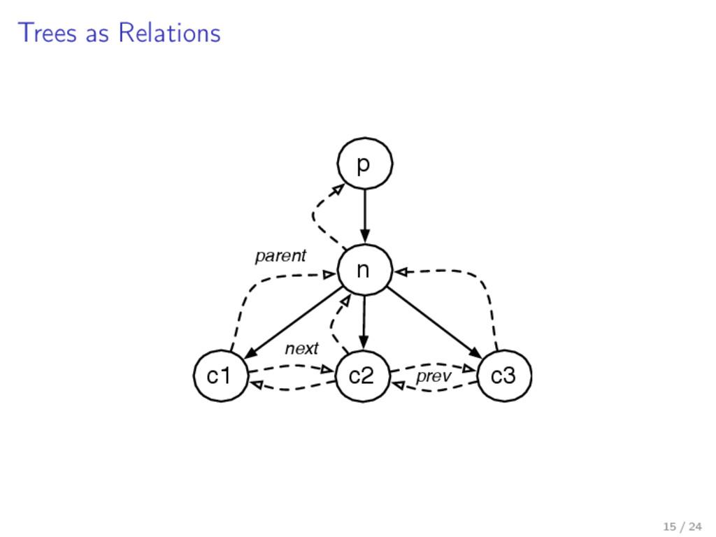 Trees as Relations n p c1 c2 c3 next prev paren...