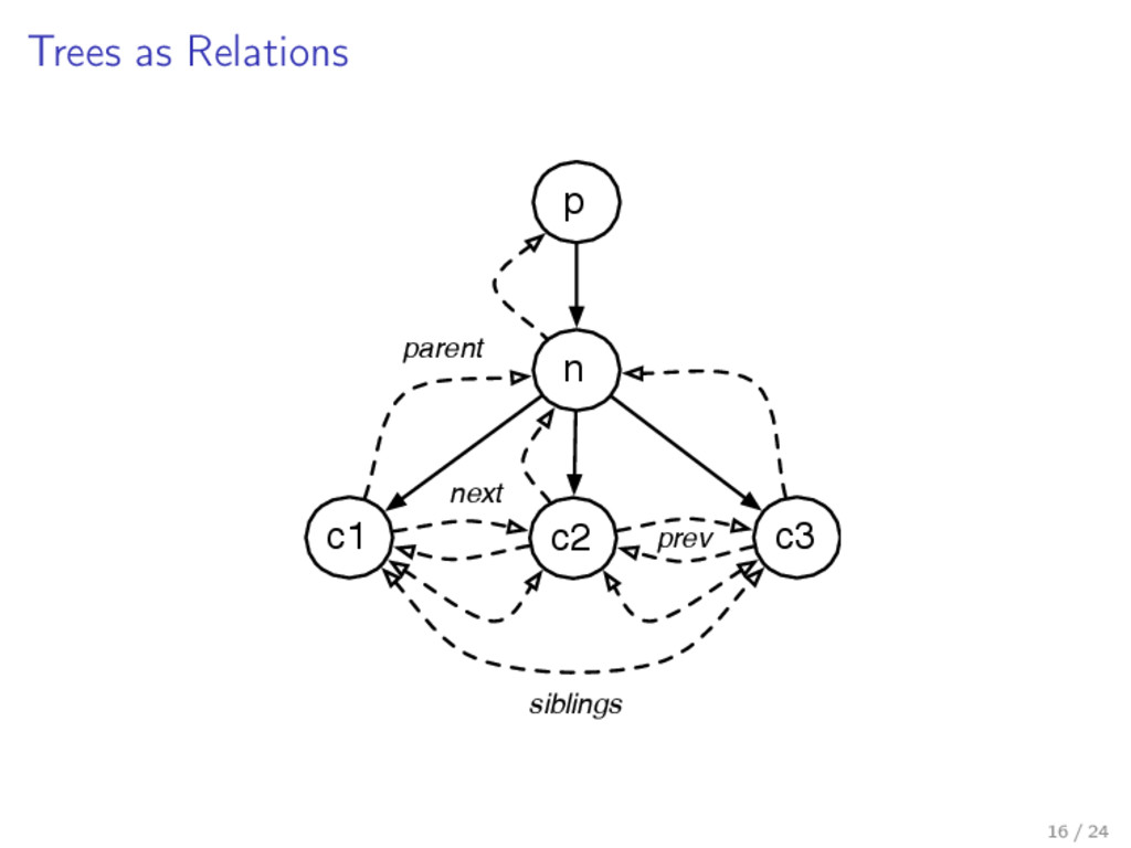 Trees as Relations n p c1 c2 c3 siblings next p...