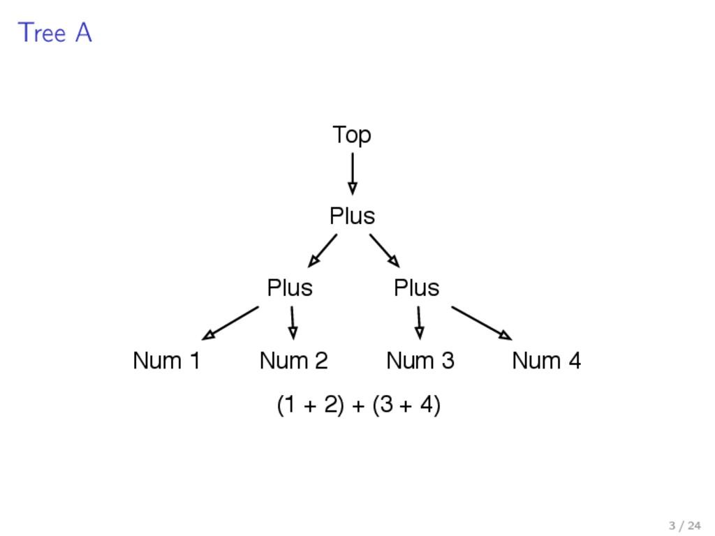 Tree A Plus Plus Num 1 Num 2 Plus Num 3 Num 4 (...
