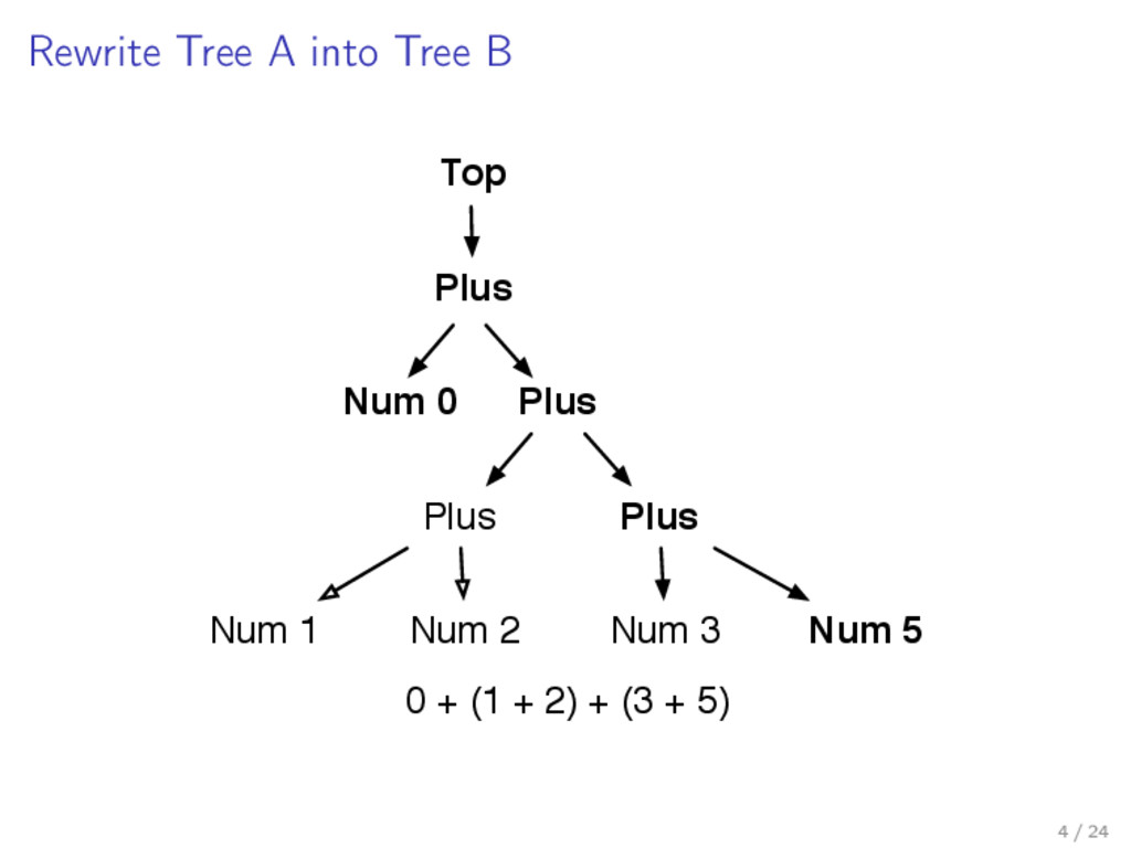 Rewrite Tree A into Tree B Plus Plus Num 1 Num ...