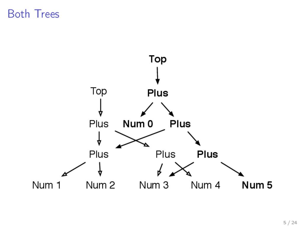Both Trees Plus Plus Num 1 Num 2 Plus Num 3 Num...