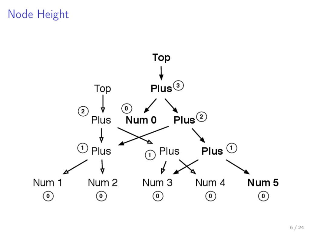 Node Height Plus Plus Num 1 Num 2 Plus Num 3 Nu...