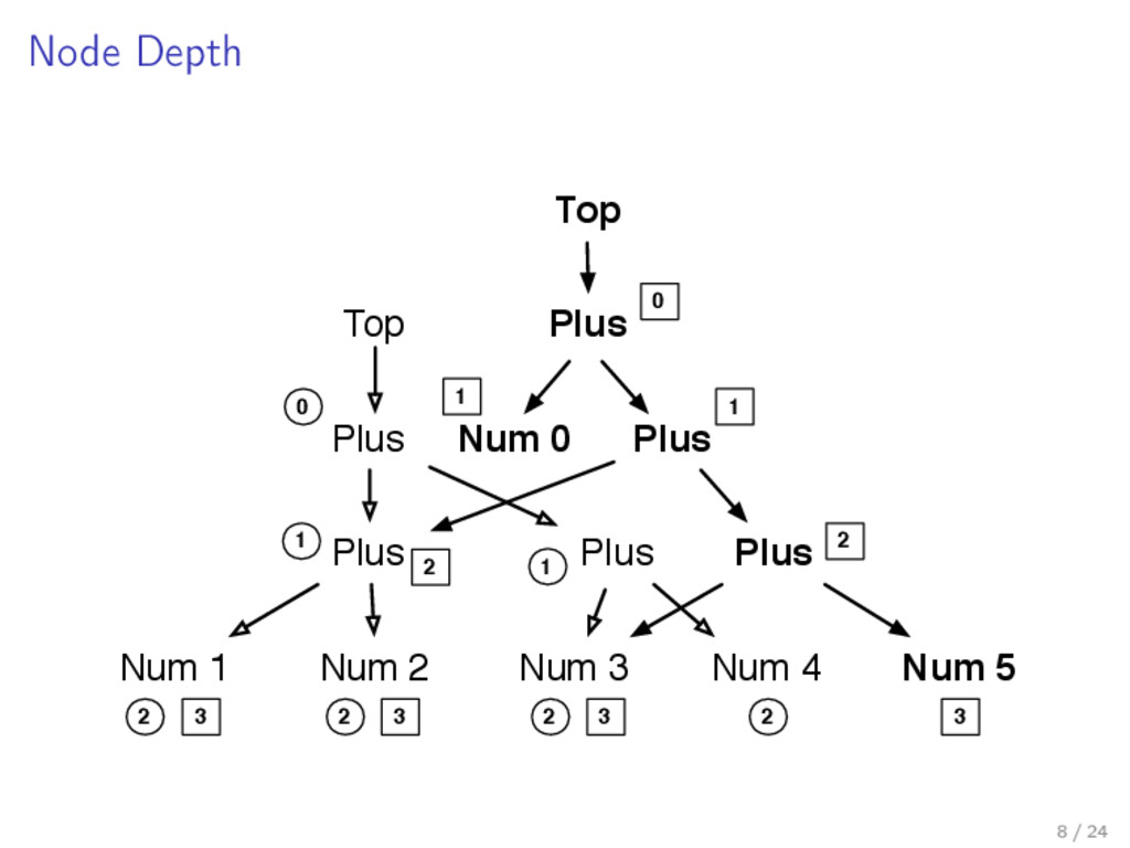Node Depth Plus Plus Num 1 Num 2 Plus Num 3 Num...