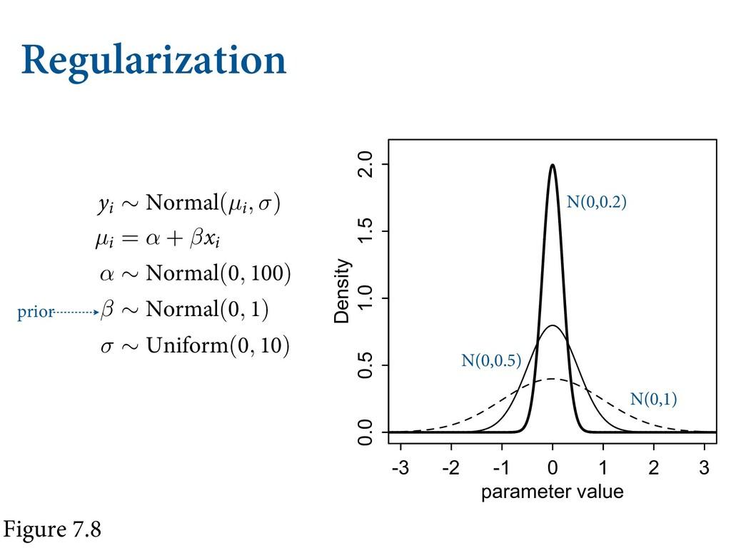 Regularization value POF PG UVOJOH #VU BT ZPV...