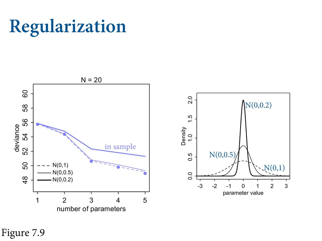 "Regularization  3&(6-""3*;""5*0/  1 2 3 4 ..."