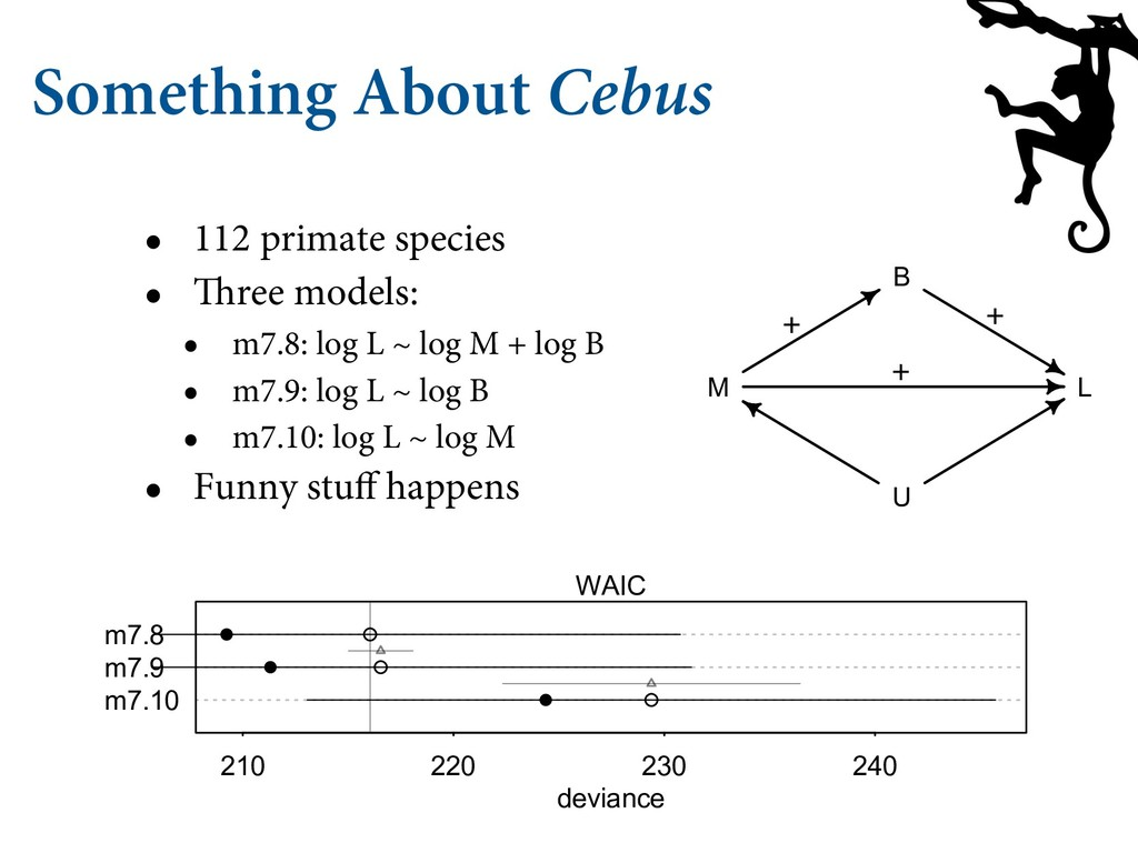 Something About Cebus • 112 primate species • T...