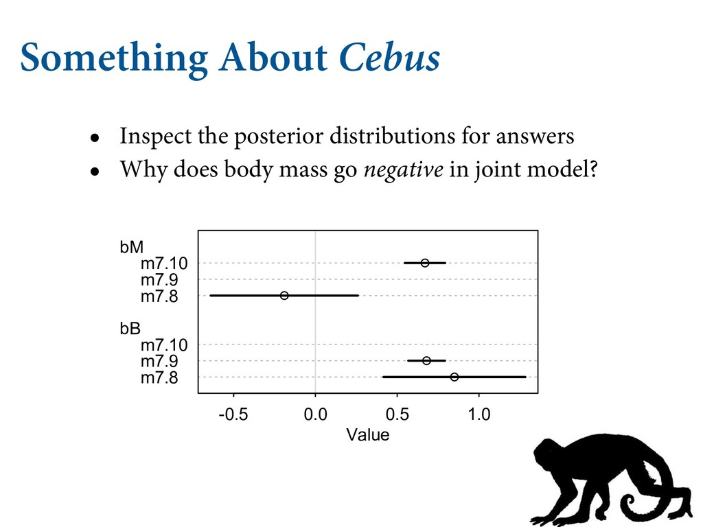 Something About Cebus • Inspect the posterior d...
