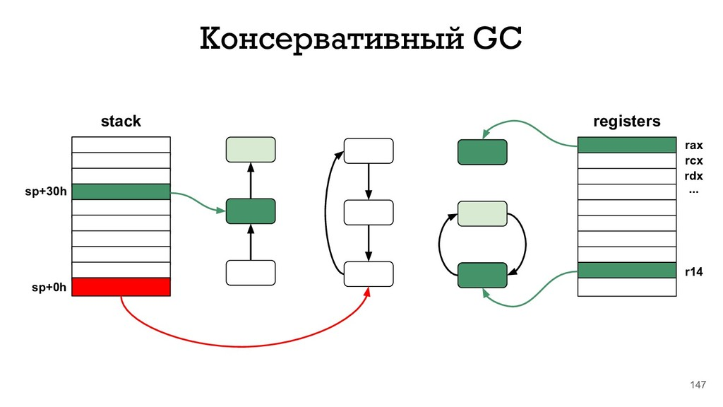 147 Консервативный GC stack sp+30h sp+0h regist...