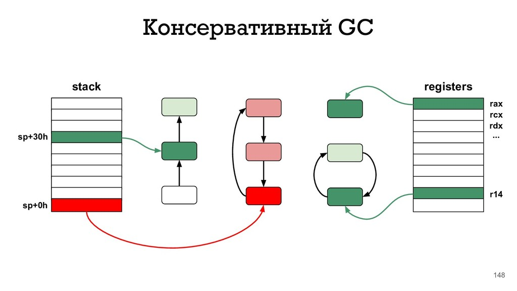 148 Консервативный GC stack sp+30h sp+0h regist...