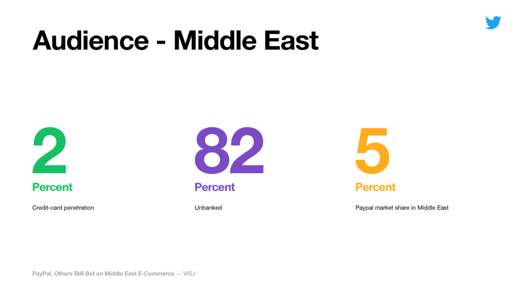 Paypal market share in Middle East Unbanked Cre...
