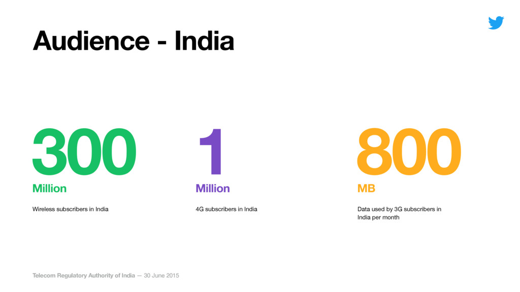 Data used by 3G subscribers in India per month ...