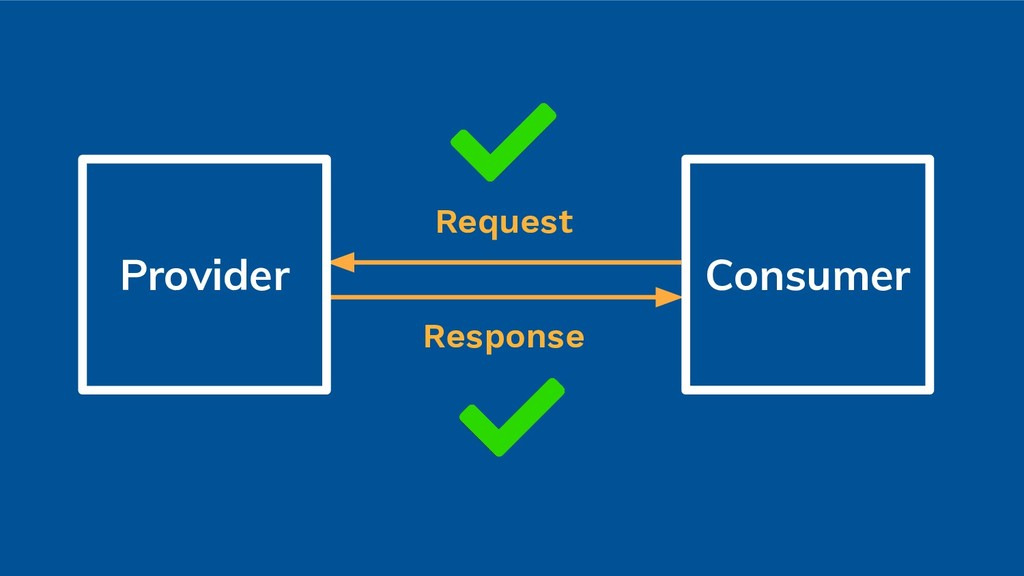 Request Response Provider Consumer