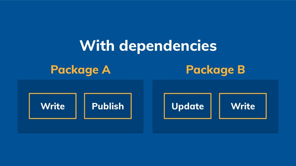 Write Publish Package A With dependencies Updat...