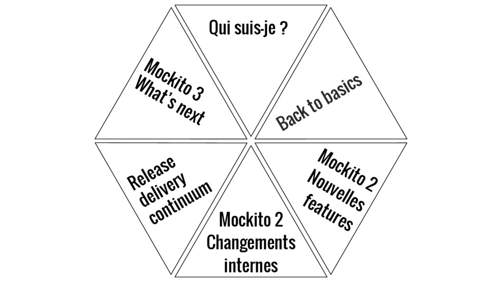 Qui suis-je ? Back to basics Mockito 2 Nouvelle...