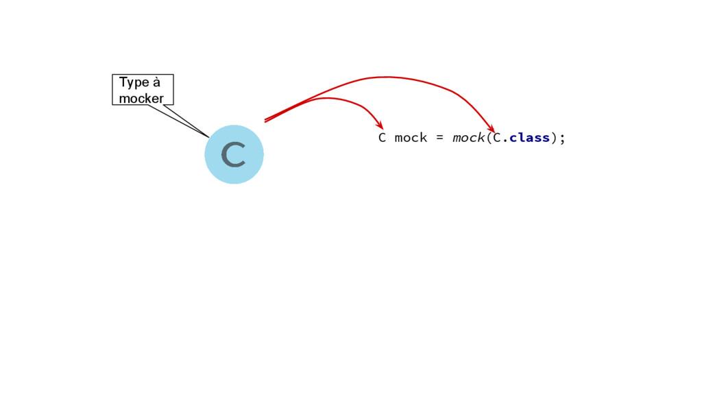 Type à mocker C mock = mock(C.class);