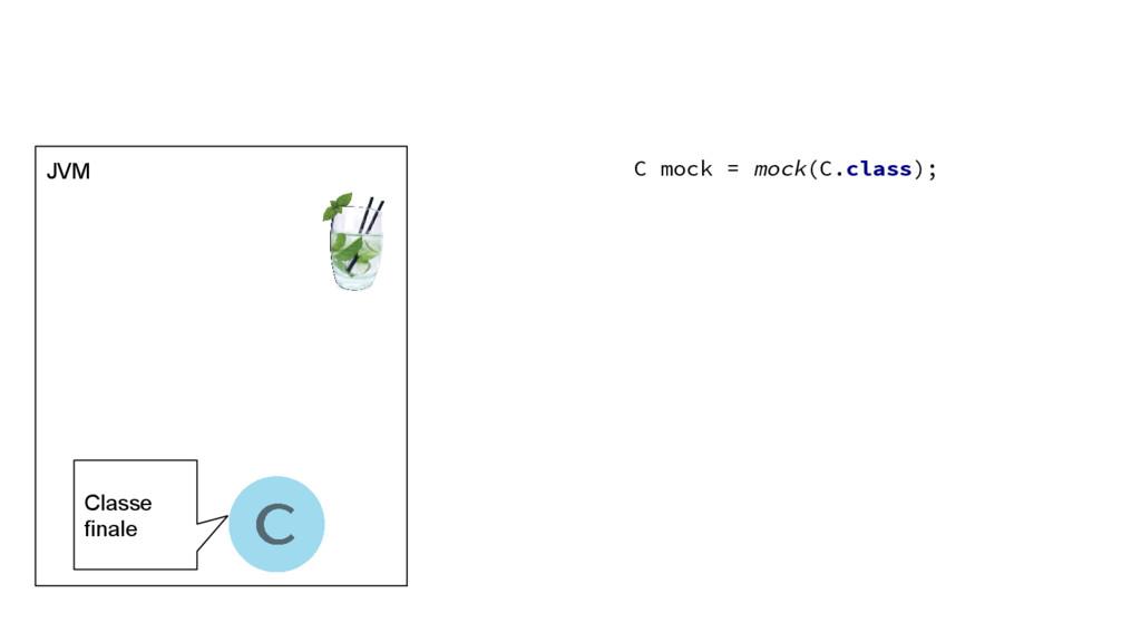 JVM C mock = mock(C.class); Classe finale