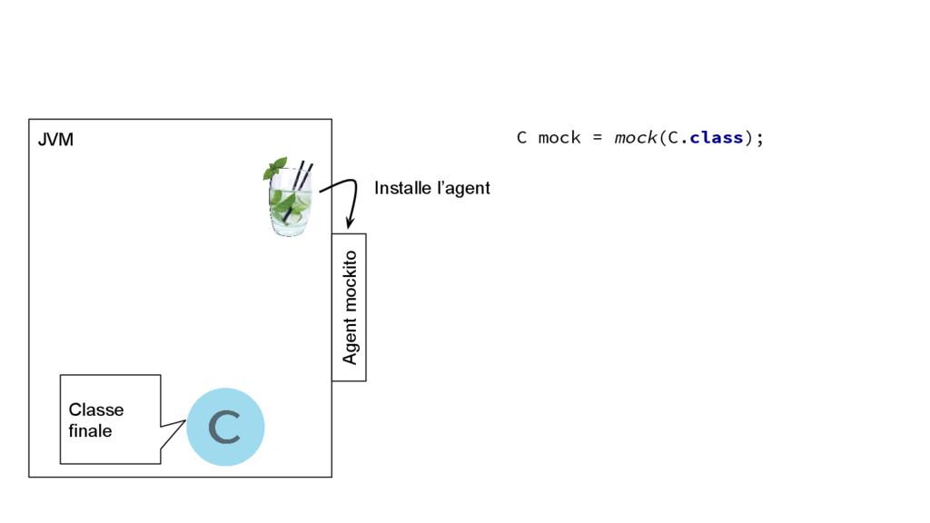 JVM Installe l'agent C mock = mock(C.class); Cl...